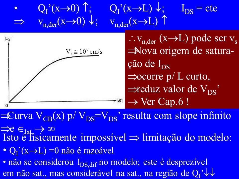 Q I (x 0) ; Q I (x L) ;I DS = cte v n,der (x 0) ; v n,der (x L) V s 10 7 cm/s v n,der (x L) pode ser v s Nova origem de satura- ção de I DS ocorre p/ L curto, reduz valor de V DS Ver Cap.6 .