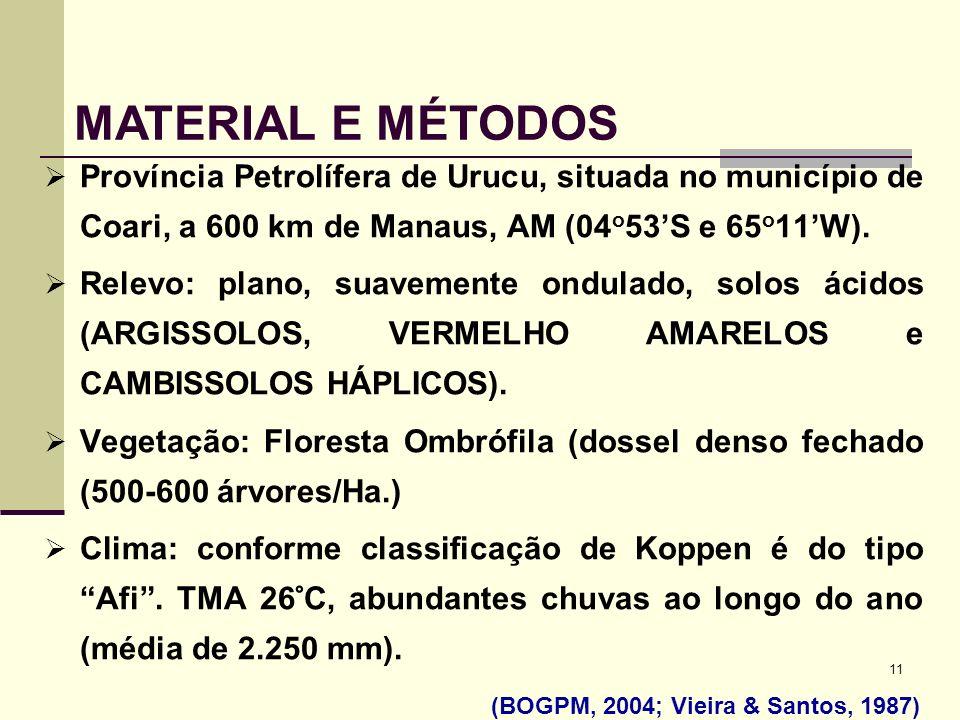 11 Província Petrolífera de Urucu, situada no município de Coari, a 600 km de Manaus, AM (04 o 53S e 65 o 11W). Relevo: plano, suavemente ondulado, so