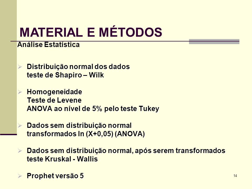 14 Análise Estatística Distribuição normal dos dados Distribuição normal dos dados teste de Shapiro – Wilk Homogeneidade Homogeneidade Teste de Levene