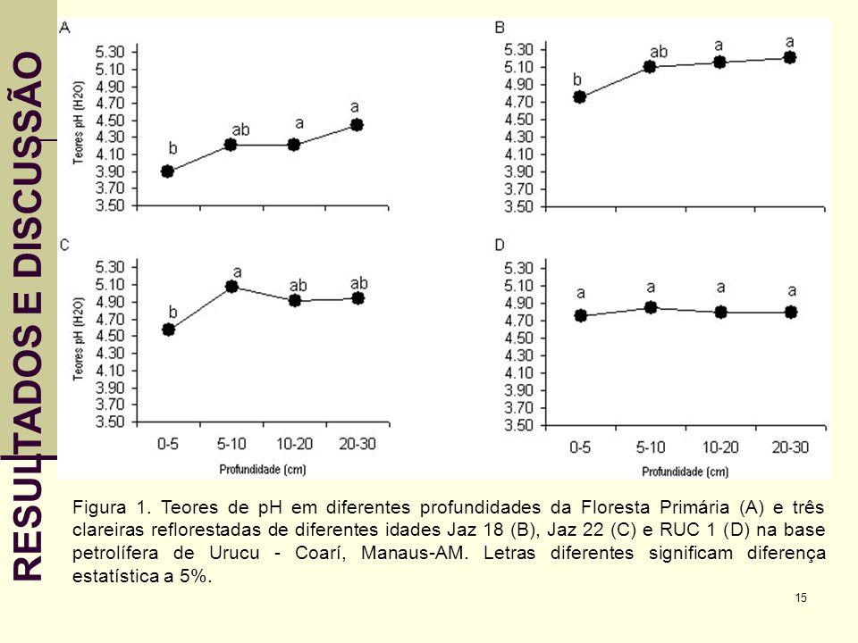 15 RESULTADOS E DISCUSSÃO Figura 1. Teores de pH em diferentes profundidades da Floresta Primária (A) e três clareiras reflorestadas de diferentes ida
