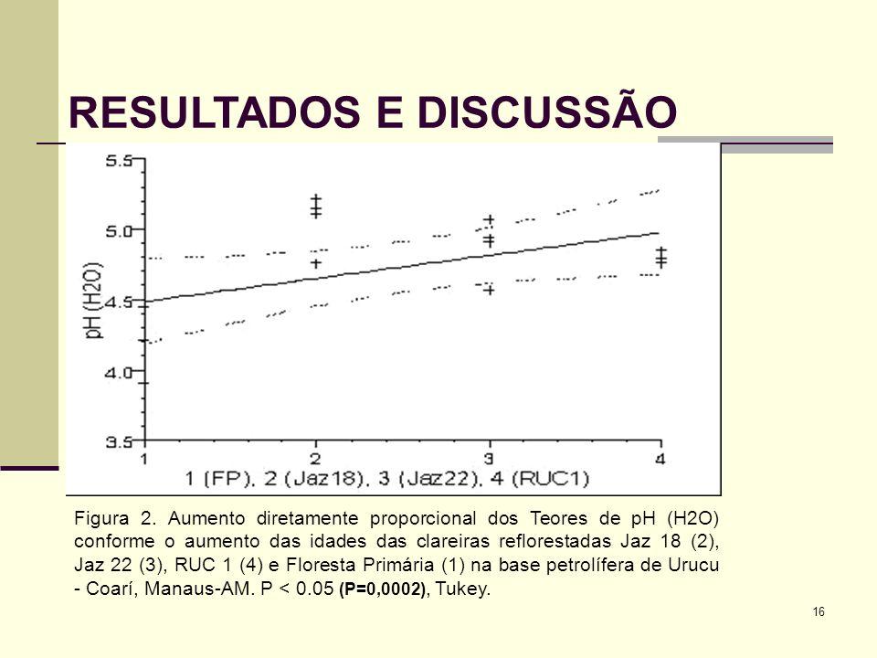 16 RESULTADOS E DISCUSSÃO Figura 2. Aumento diretamente proporcional dos Teores de pH (H2O) conforme o aumento das idades das clareiras reflorestadas