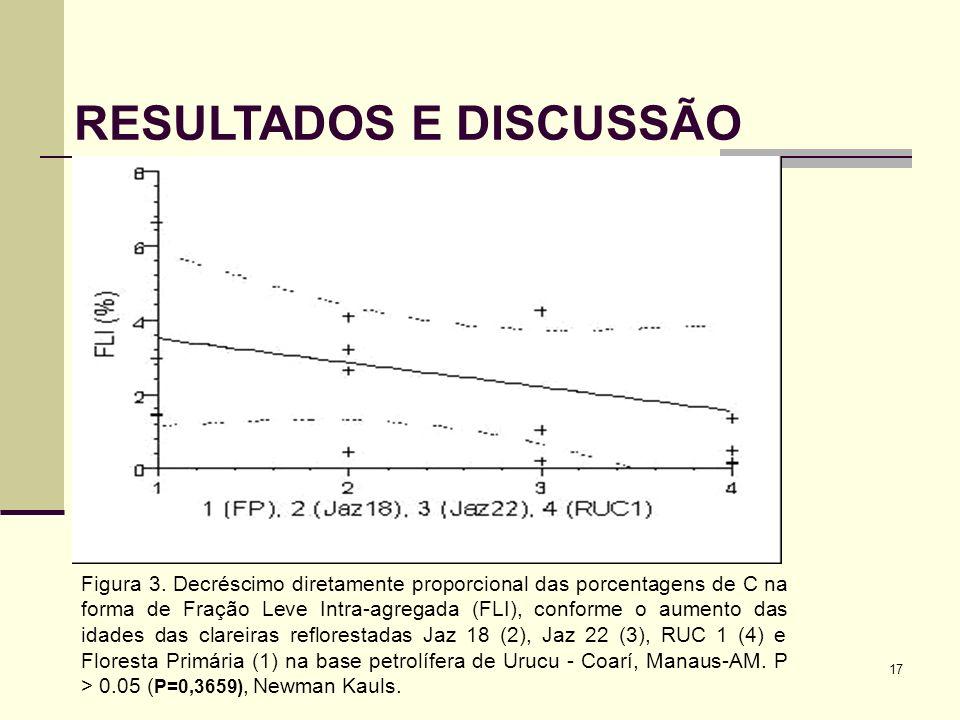 17 RESULTADOS E DISCUSSÃO Figura 3. Decréscimo diretamente proporcional das porcentagens de C na forma de Fração Leve Intra-agregada (FLI), conforme o