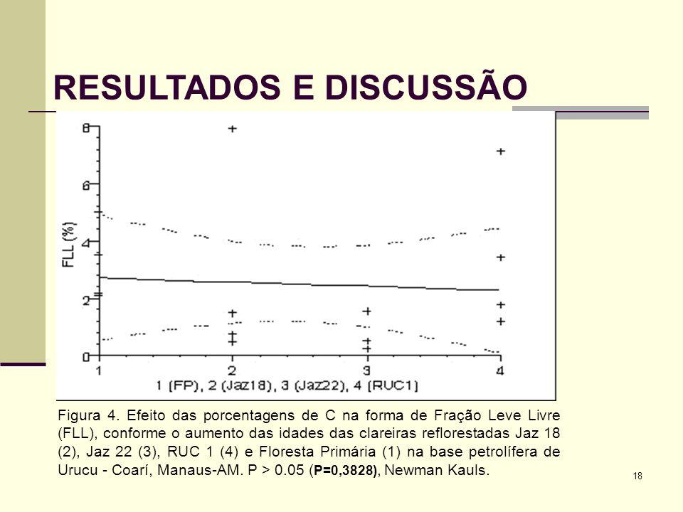 18 RESULTADOS E DISCUSSÃO Figura 4. Efeito das porcentagens de C na forma de Fração Leve Livre (FLL), conforme o aumento das idades das clareiras refl