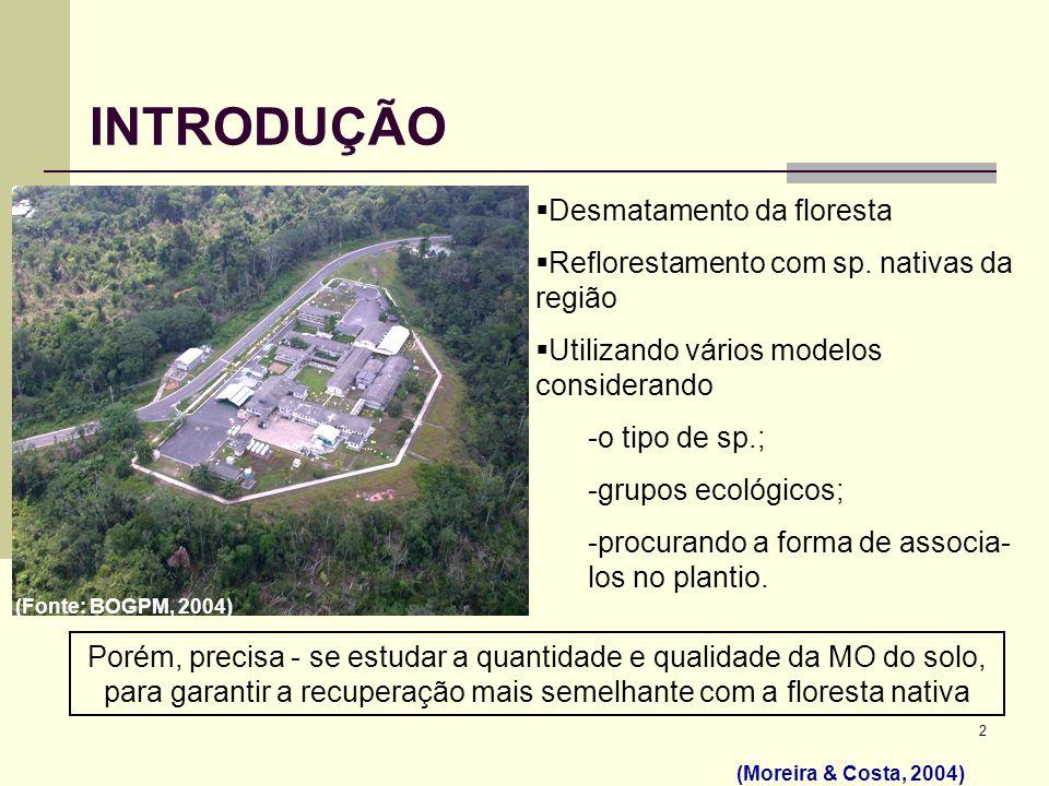 2 INTRODUÇÃO Desmatamento da floresta Reflorestamento com sp. nativas da região Utilizando vários modelos considerando -o tipo de sp.; -grupos ecológi