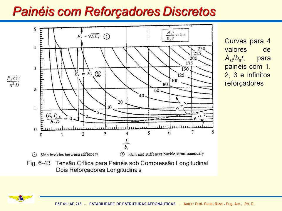 EST 41 / AE 213 - ESTABILIDADE DE ESTRUTURAS AERONÁUTICAS – Autor: Prof. Paulo Rizzi - Eng. Aer., Ph. D. Painéis com Reforçadores Discretos Curvas par