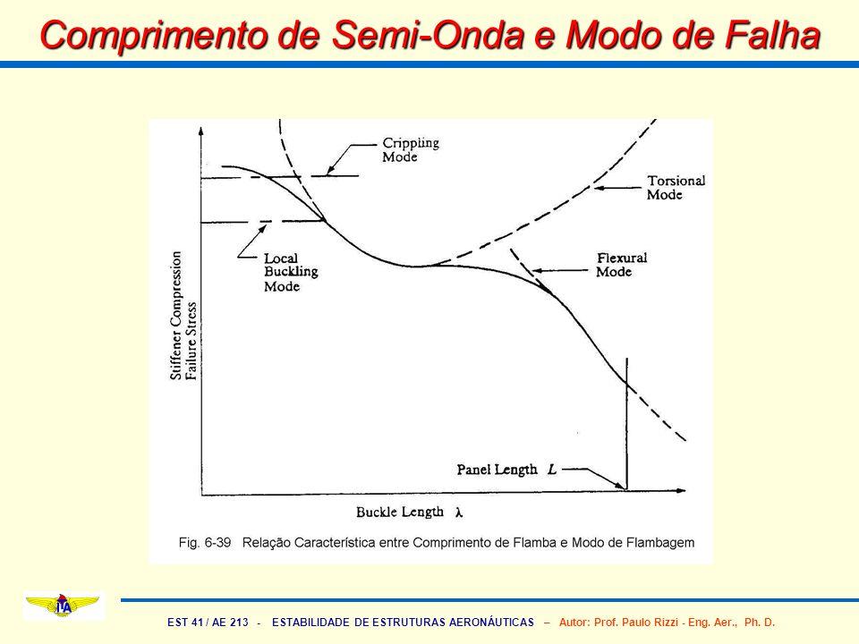 EST 41 / AE 213 - ESTABILIDADE DE ESTRUTURAS AERONÁUTICAS – Autor: Prof. Paulo Rizzi - Eng. Aer., Ph. D. Comprimento de Semi-Onda e Modo de Falha
