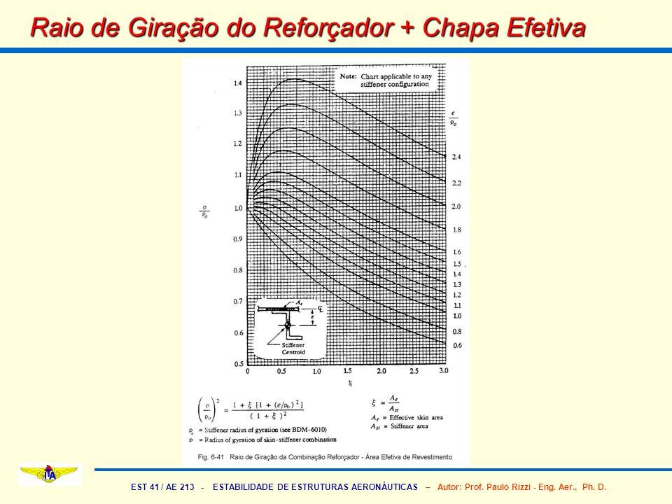 EST 41 / AE 213 - ESTABILIDADE DE ESTRUTURAS AERONÁUTICAS – Autor: Prof. Paulo Rizzi - Eng. Aer., Ph. D. Raio de Giração do Reforçador + Chapa Efetiva