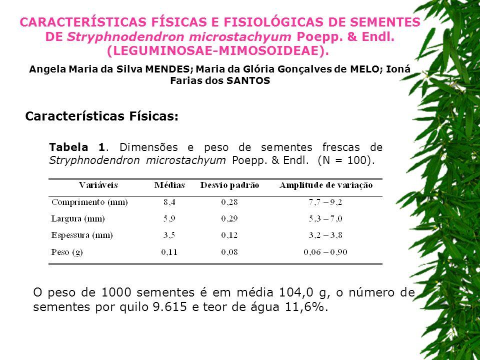 CARACTERÍSTICAS FÍSICAS E FISIOLÓGICAS DE SEMENTES DE Stryphnodendron microstachyum Poepp. & Endl. (LEGUMINOSAE-MIMOSOIDEAE). Angela Maria da Silva ME