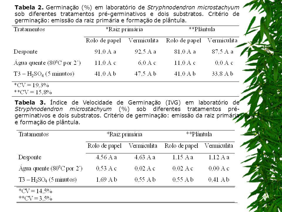 Tabela 2. Germinação (%) em laboratório de Stryphnodendron microstachyum sob diferentes tratamentos pré-germinativos e dois substratos. Critério de ge