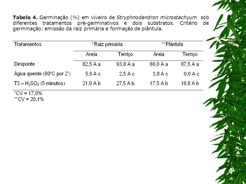 Tabela 4. Germinação (%) em viveiro de Stryphnodendron microstachyum sob diferentes tratamentos pré-germinativos e dois substratos. Critério de germin