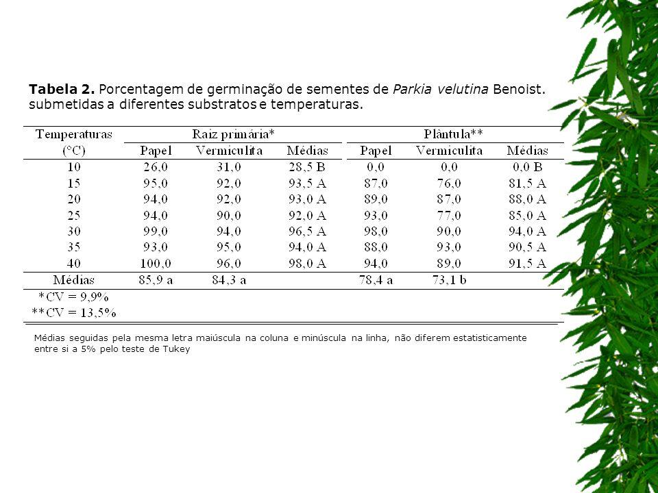 Tabela 2. Porcentagem de germinação de sementes de Parkia velutina Benoist. submetidas a diferentes substratos e temperaturas. Médias seguidas pela me