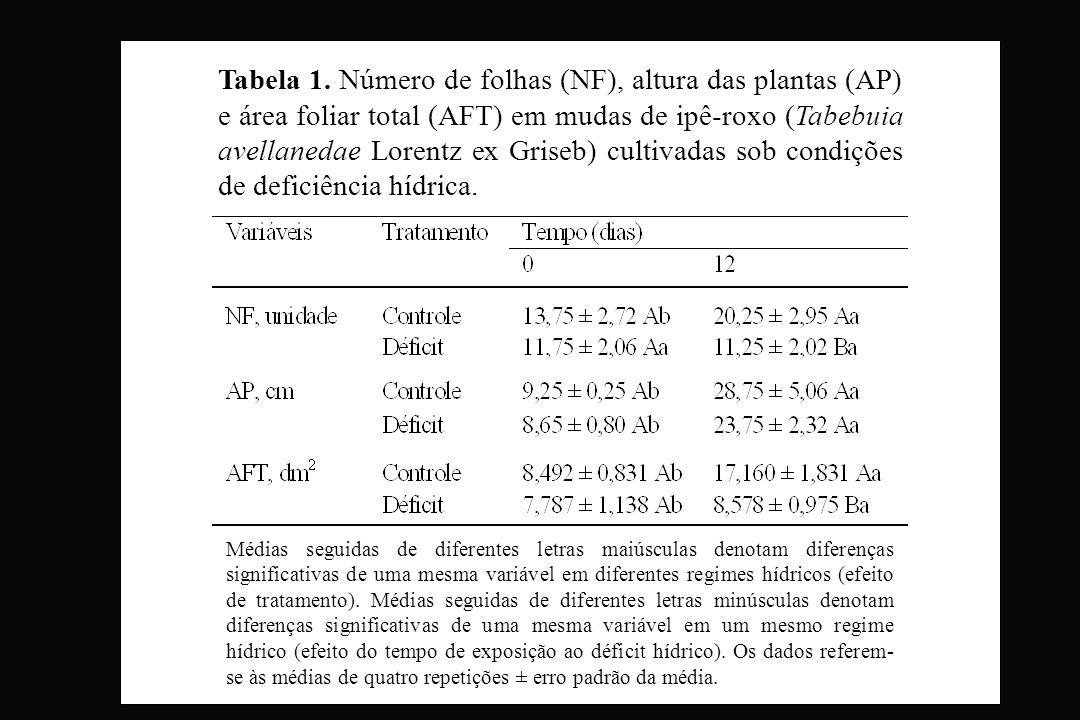 Tabela 1. Número de folhas (NF), altura das plantas (AP) e área foliar total (AFT) em mudas de ipê-roxo (Tabebuia avellanedae Lorentz ex Griseb) culti