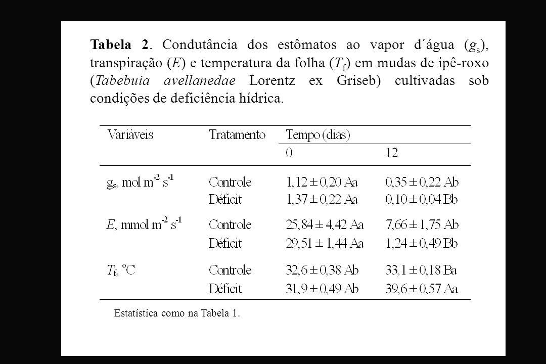 Tabela 2. Condutância dos estômatos ao vapor d´água (g s ), transpiração (E) e temperatura da folha (T f ) em mudas de ipê-roxo (Tabebuia avellanedae