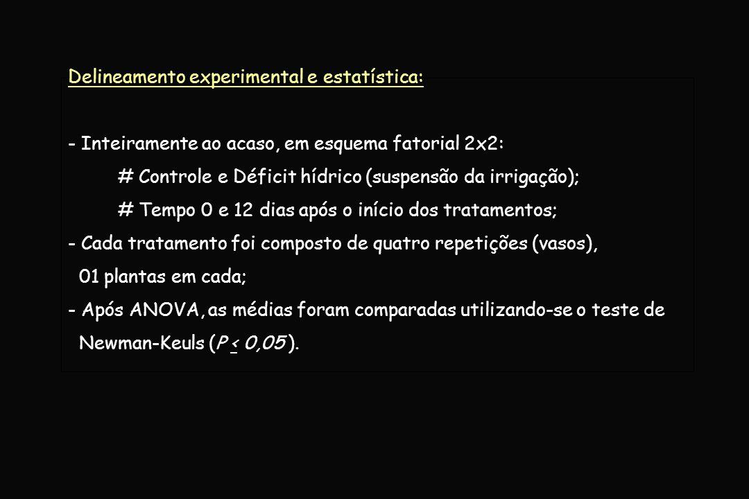 Delineamento experimental e estatística: - Inteiramente ao acaso, em esquema fatorial 2x2: # Controle e Déficit hídrico (suspensão da irrigação); # Te