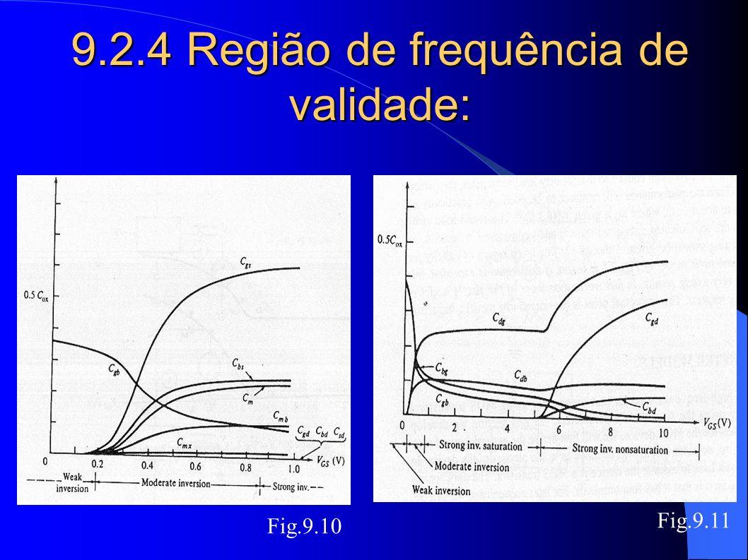 9.2.4 Região de frequência de validade: Fig.9.11 Fig.9.10