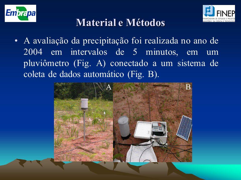Material e Métodos A avaliação da precipitação foi realizada no ano de 2004 em intervalos de 5 minutos, em um pluviômetro (Fig. A) conectado a um sist