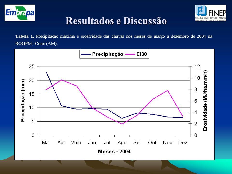 Resultados e Discussão Tabela 1. Precipitação máxima e erosividade das chuvas nos meses de março a dezembro de 2004 na BOGPM– Coari (AM).