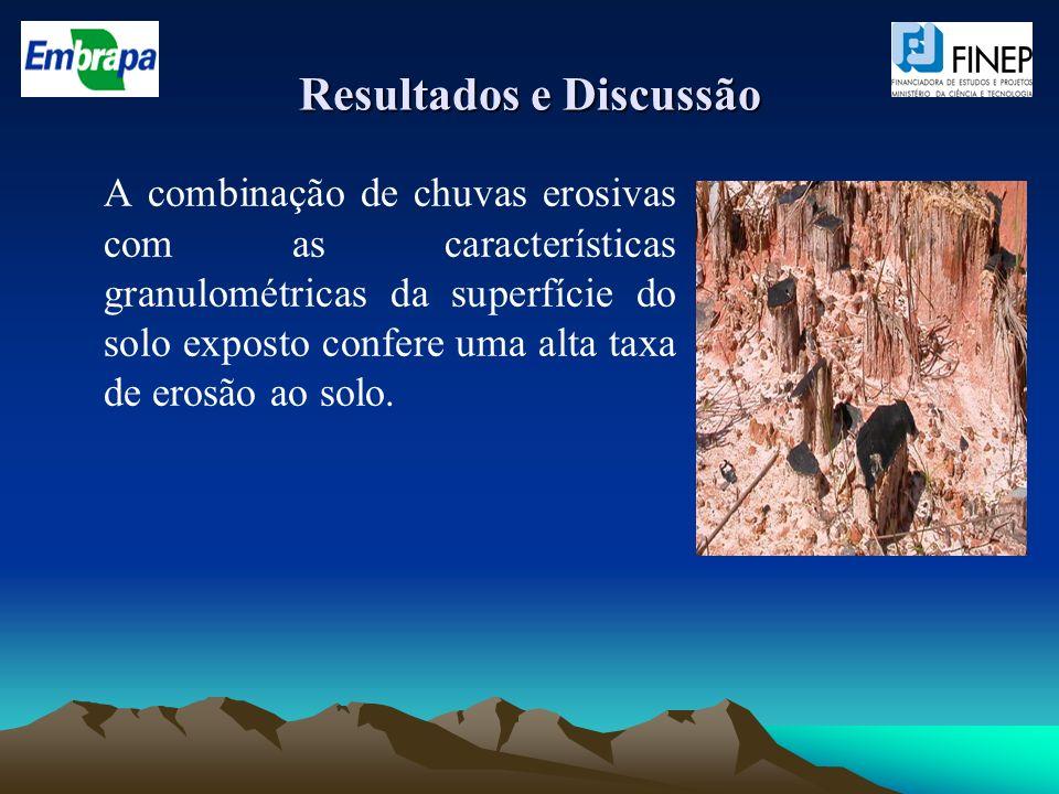 Resultados e Discussão A combinação de chuvas erosivas com as características granulométricas da superfície do solo exposto confere uma alta taxa de e