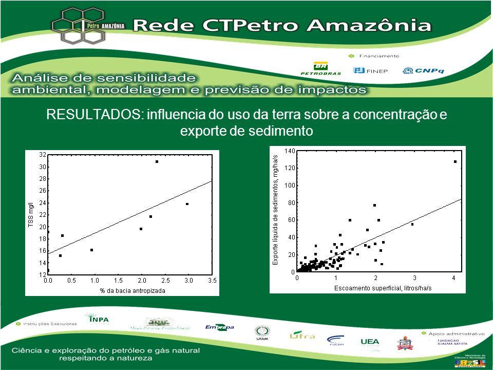 Resultados da regressão múltipla linear da concentração de sedimentos em suspensão contra a porcentagem de cobertura de clareiras (%Clar), estradas (%Est) e área construída (%Con) a montante da estaçãode medida.