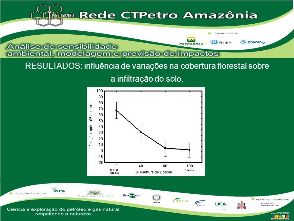 RESULTADOS: influência de variações na cobertura florestal sobre a infiltração do solo.