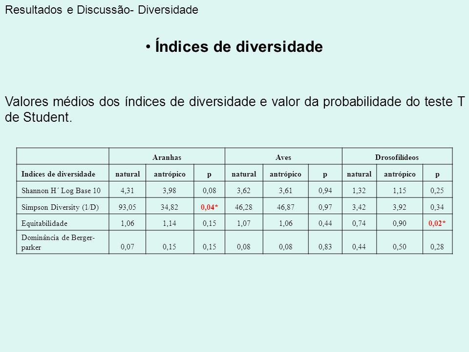 Índices de diversidade Resultados e Discussão- Diversidade Valores médios dos índices de diversidade e valor da probabilidade do teste T de Student. A