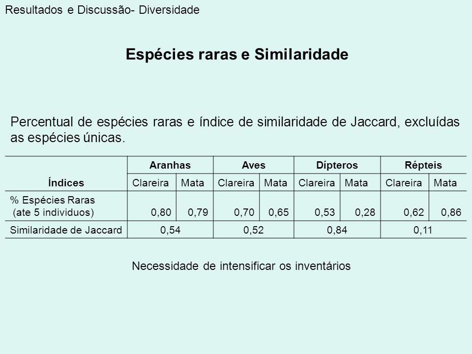 Resultados e Discussão- Diversidade Percentual de espécies raras e índice de similaridade de Jaccard, excluídas as espécies únicas. Índices AranhasAve