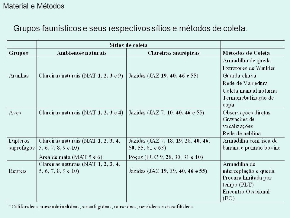 Material e Métodos Grupos faunísticos e seus respectivos sítios e métodos de coleta.