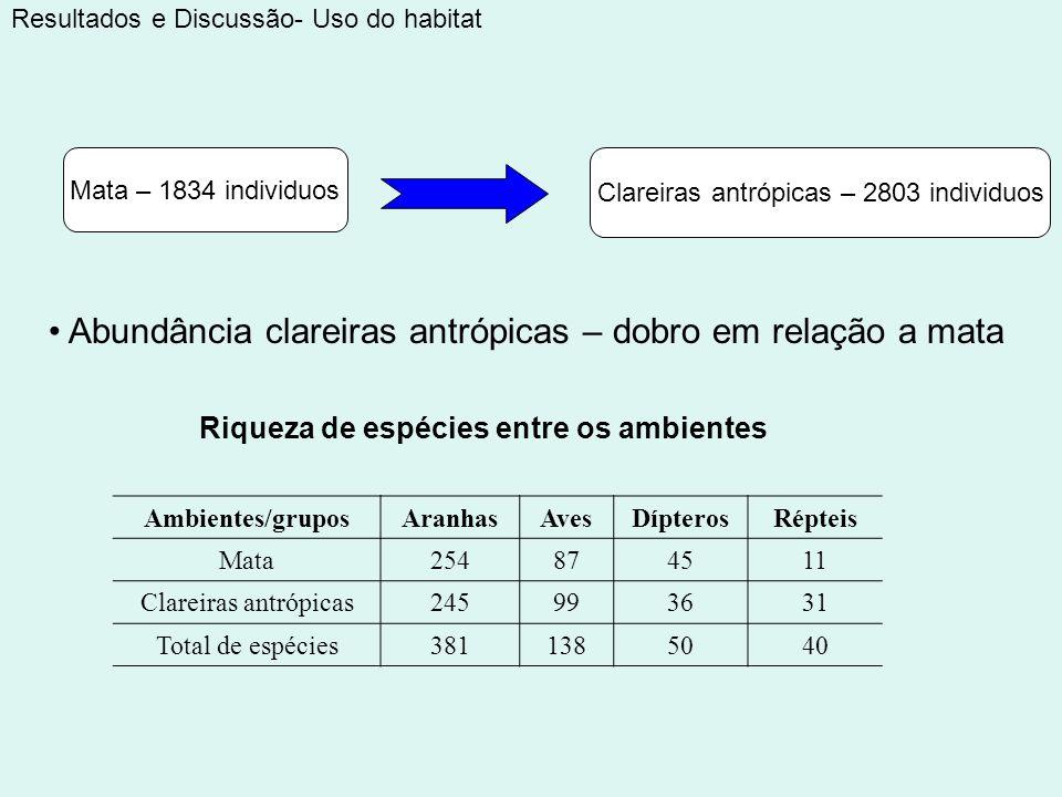 Abundância clareiras antrópicas – dobro em relação a mata Resultados e Discussão- Uso do habitat Mata – 1834 individuos Clareiras antrópicas – 2803 in