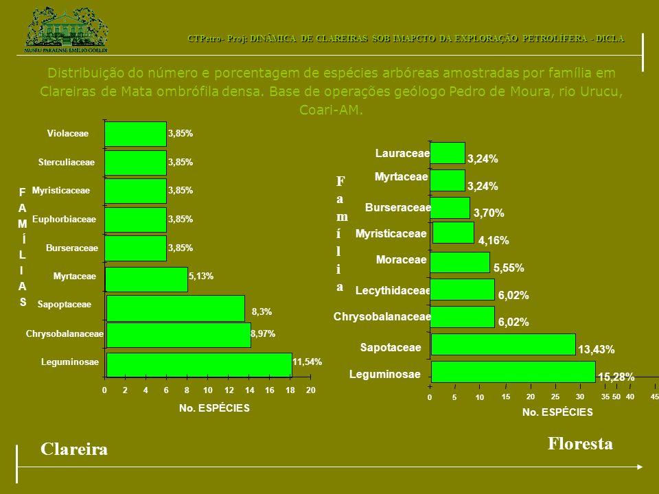 CTPetro- Proj: DINÂMICA DE CLAREIRAS SOB IMAPCTO DA EXPLORAÇÃO PETROLÍFERA - DICLA 3,85% 5,13% 8,3% 8,97% 11,54% 02468101214161820 Leguminosae Chrysob