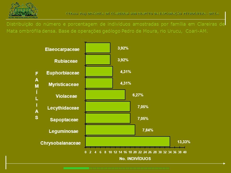 CTPetro- Proj: DINÂMICA DE CLAREIRAS SOB IMAPCTO DA EXPLORAÇÃO PETROLÍFERA - DICLA Distribuição do número e porcentagem de indivíduos amostradas por f
