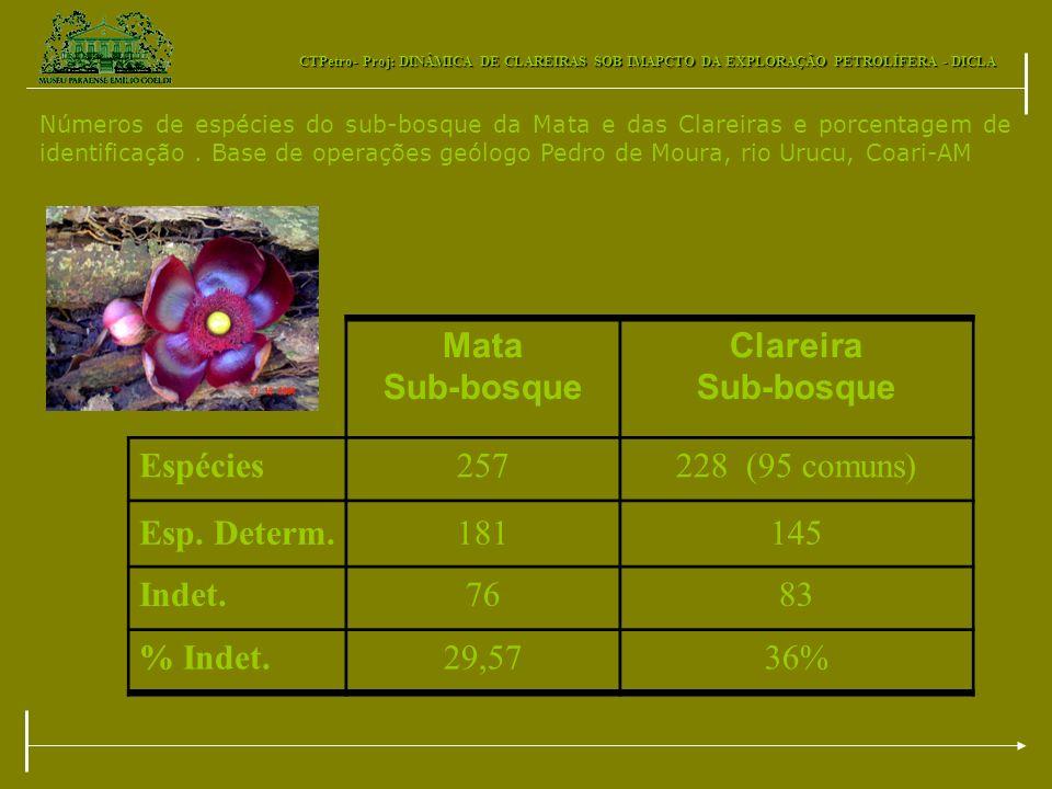 CTPetro- Proj: DINÂMICA DE CLAREIRAS SOB IMAPCTO DA EXPLORAÇÃO PETROLÍFERA - DICLA Mata Sub-bosque Clareira Sub-bosque Espécies257228 (95 comuns) Esp.