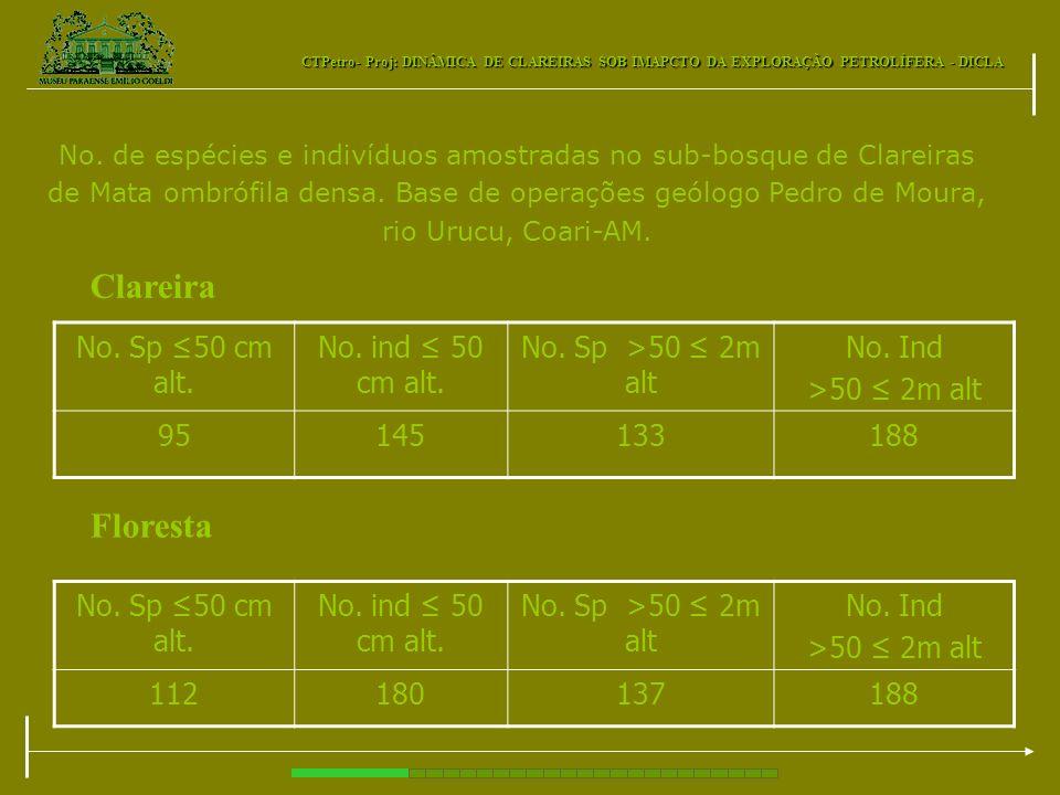 CTPetro- Proj: DINÂMICA DE CLAREIRAS SOB IMAPCTO DA EXPLORAÇÃO PETROLÍFERA - DICLA No. de espécies e indivíduos amostradas no sub-bosque de Clareiras