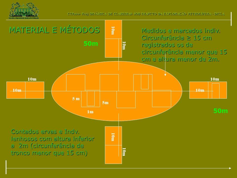CTPetro- Proj: DINÂMICA DE CLAREIRAS SOB IMAPCTO DA EXPLORAÇÃO PETROLÍFERA - DICLA 5 m 1m 10m MATERIAL E MÉTODOS 50m Medidos e marcados indiv. Circunf