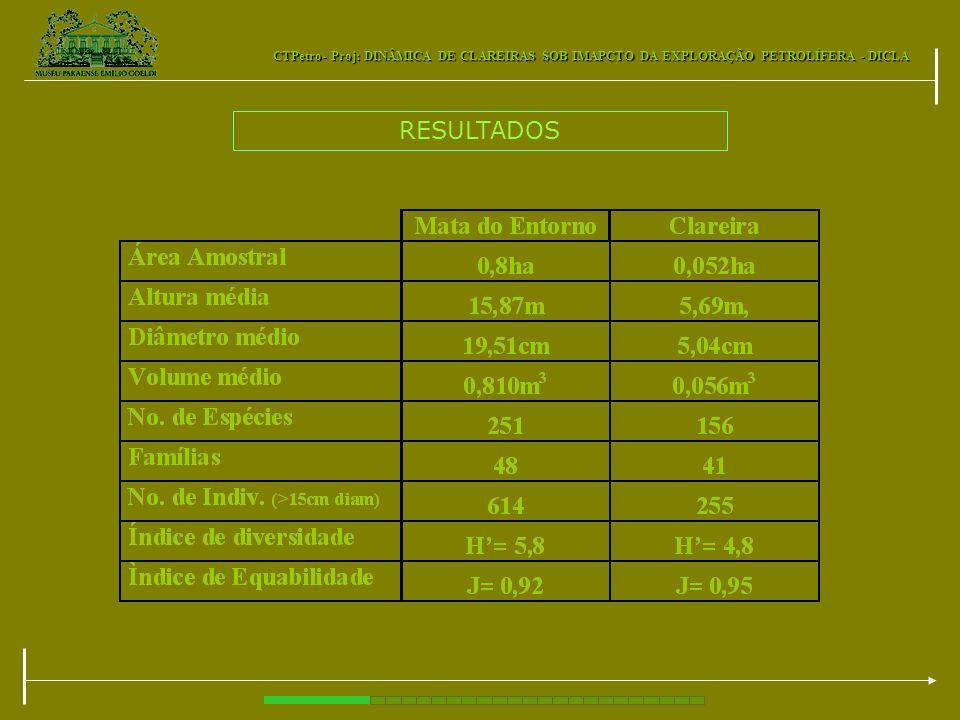 CTPetro- Proj: DINÂMICA DE CLAREIRAS SOB IMAPCTO DA EXPLORAÇÃO PETROLÍFERA - DICLA RESULTADOS