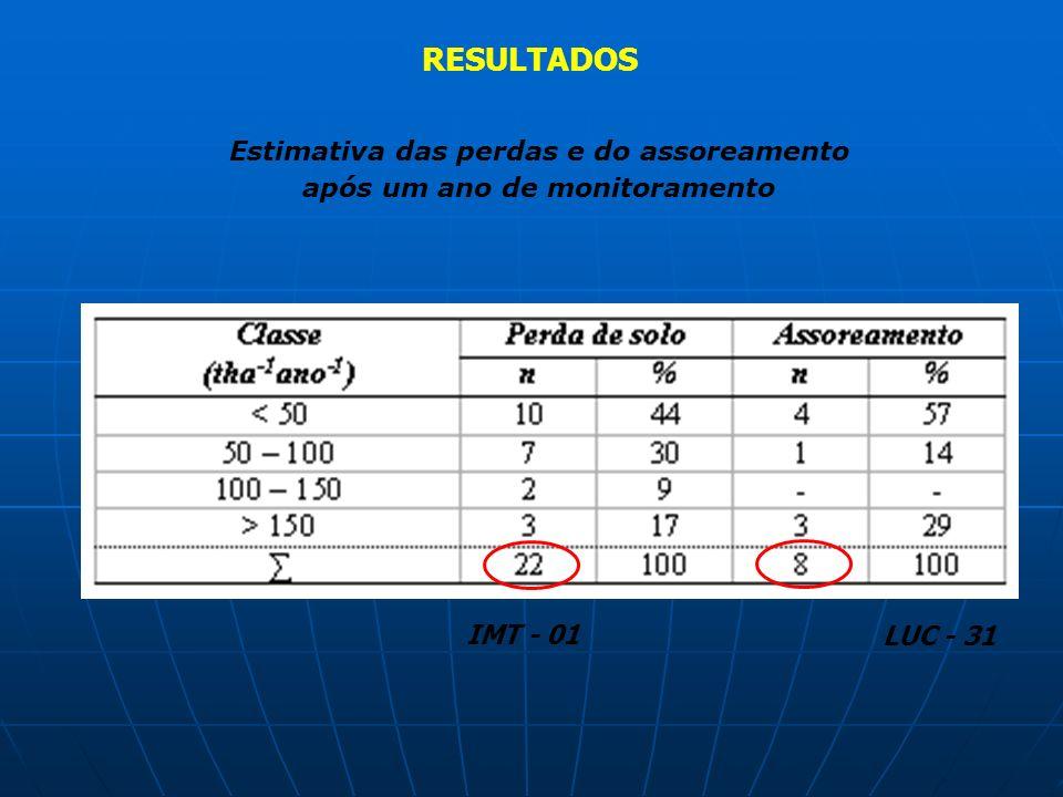 RESULTADOS Estimativa das perdas e do assoreamento após um ano de monitoramento IMT - 01 LUC - 31