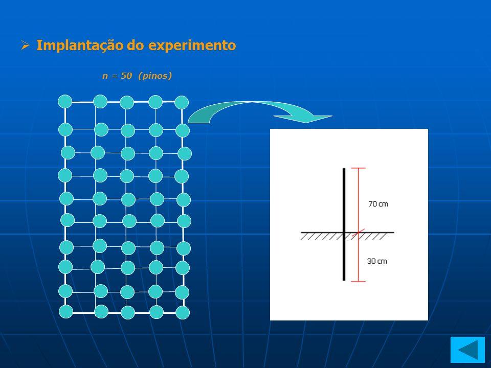 Implantação do experimento n = 50 (pinos)