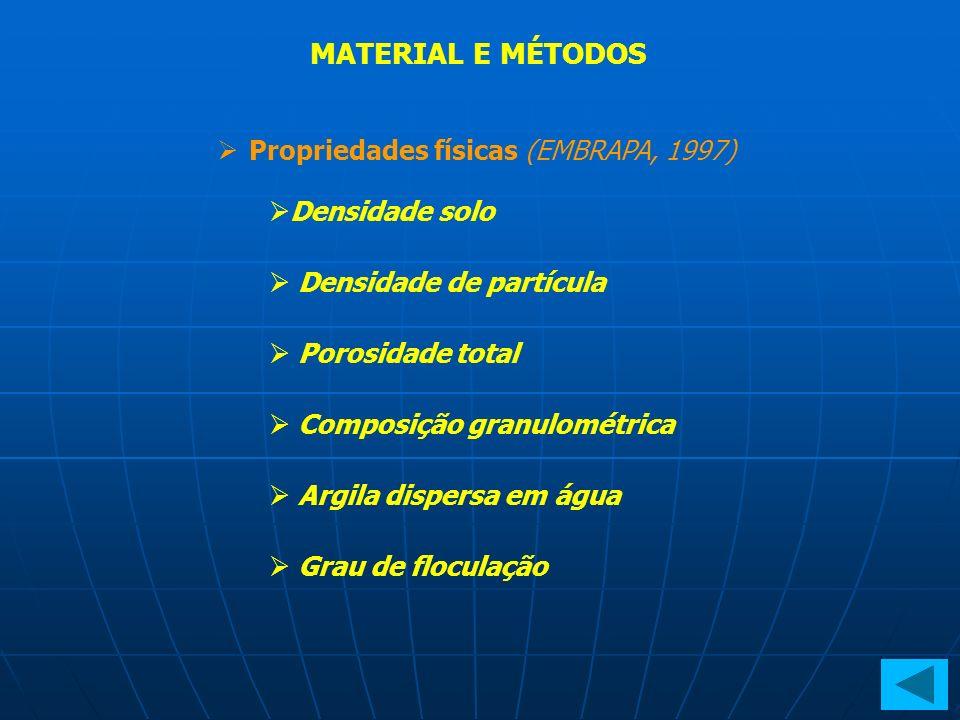 Propriedades físicas (EMBRAPA, 1997) Densidade solo Densidade de partícula Porosidade total Composição granulométrica Argila dispersa em água Grau de