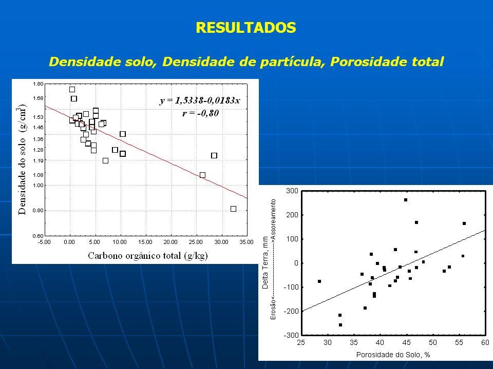 Propriedades físicas (EMBRAPA, 1997) Densidade solo Densidade de partícula Porosidade total Composição granulométrica Argila dispersa em água Grau de floculação MATERIAL E MÉTODOS