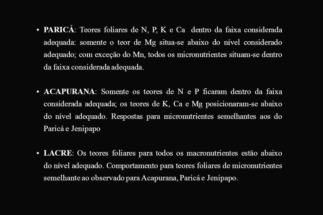 PARICÁ: Teores foliares de N, P, K e Ca dentro da faixa considerada adequada: somente o teor de Mg situa-se abaixo do nível considerado adequado; com