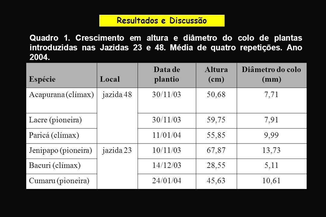 Resultados e Discussão Quadro 1. Crescimento em altura e diâmetro do colo de plantas introduzidas nas Jazidas 23 e 48. Média de quatro repetições. Ano