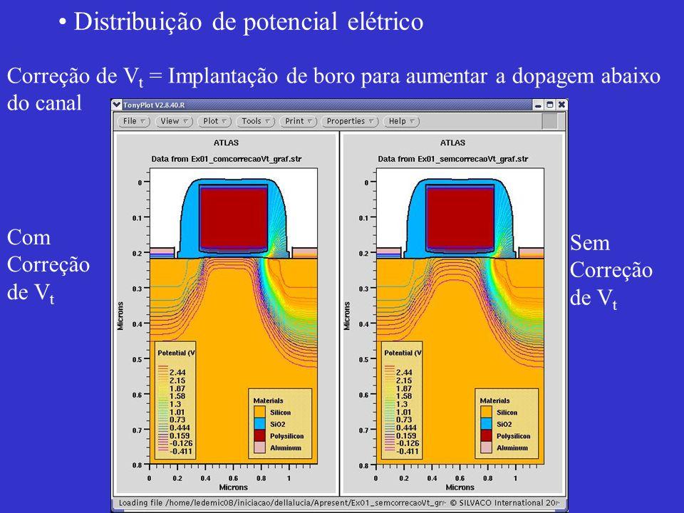 Distribuição de potencial elétrico Correção de V t = Implantação de boro para aumentar a dopagem abaixo do canal Com Correção de V t Sem Correção de V t