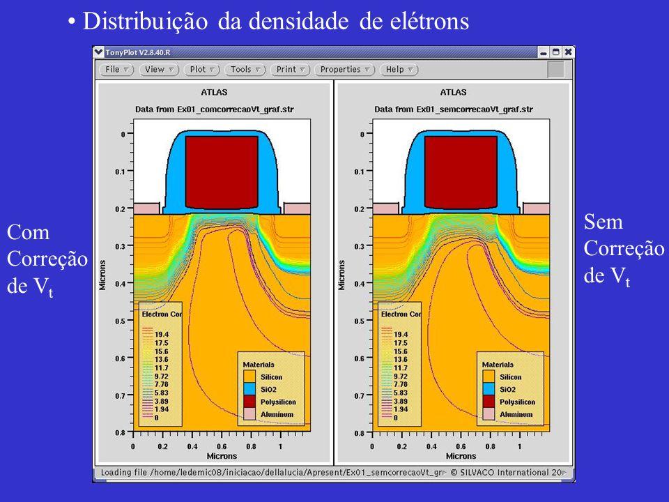 Distribuição da densidade de elétrons Com Correção de V t Sem Correção de V t