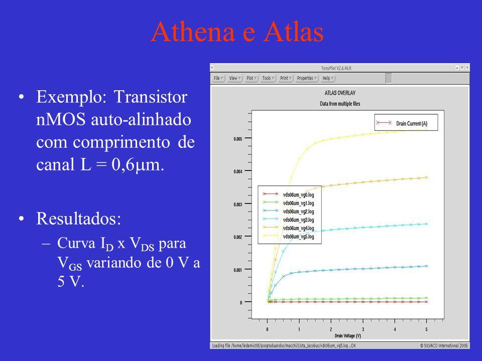 Athena e Atlas Exemplo: Transistor nMOS auto-alinhado com comprimento de canal L = 0,6 m.