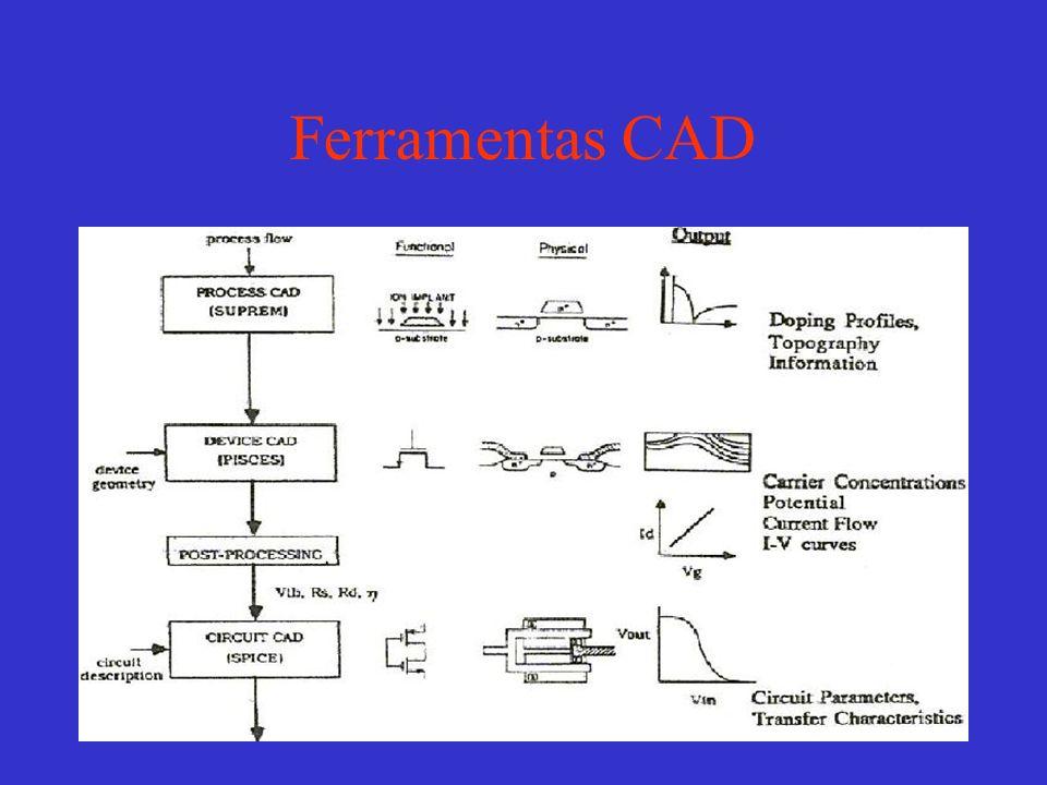 Ferramentas CAD