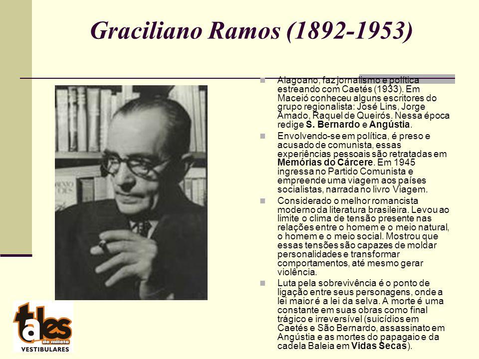 Graciliano Ramos (1892-1953) Alagoano, faz jornalismo e política estreando com Caetés (1933).