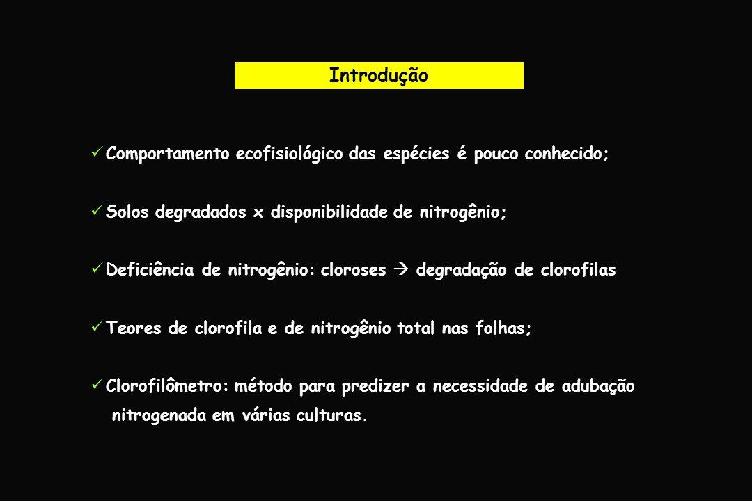 Introdução Comportamento ecofisiológico das espécies é pouco conhecido; Solos degradados x disponibilidade de nitrogênio; Deficiência de nitrogênio: c