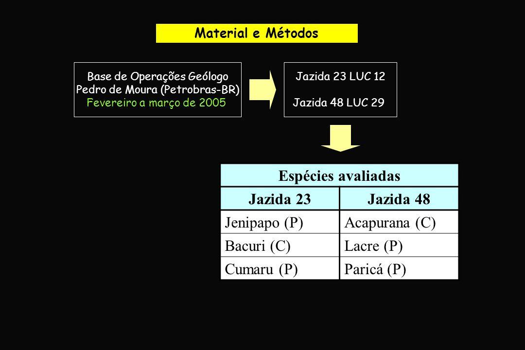 Material e Métodos Base de Operações Geólogo Pedro de Moura (Petrobras-BR) Fevereiro a março de 2005 Jazida 23 LUC 12 Jazida 48 LUC 29 Espécies avalia