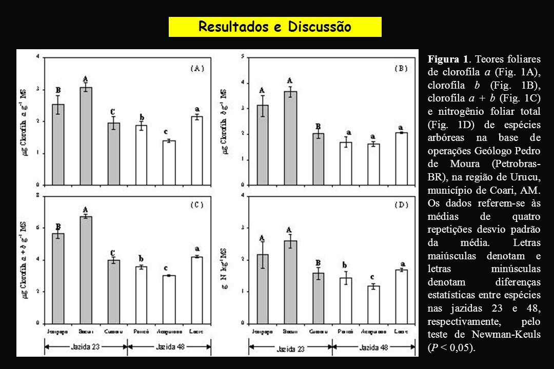 Resultados e Discussão Figura 1. Teores foliares de clorofila a (Fig. 1A), clorofila b (Fig. 1B), clorofila a + b (Fig. 1C) e nitrogênio foliar total