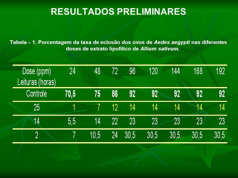 RESULTADOS PRELIMINARES Tabela – 1. Porcentagem da taxa de eclosão dos ovos de Aedes aegypti nas diferentes doses de extrato lipofilico de Allium sati