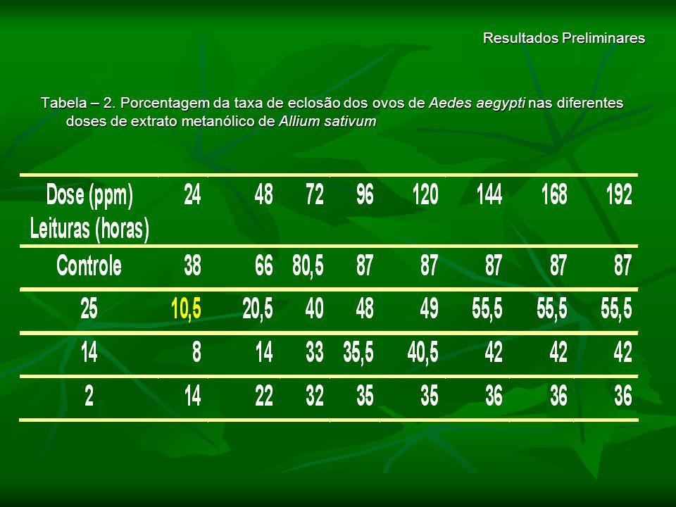 Resultados Preliminares Tabela – 2. Porcentagem da taxa de eclosão dos ovos de Aedes aegypti nas diferentes doses de extrato metanólico de Allium sati